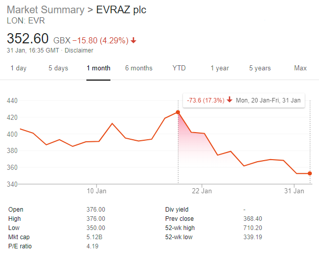 Evraz Share Price Drop