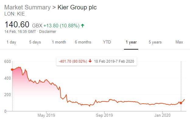 Kier Group Share Price