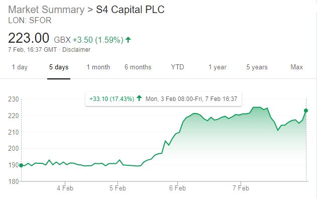 S4 Capital plc Share Price