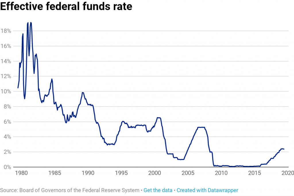 Fed Interest Rates over Time