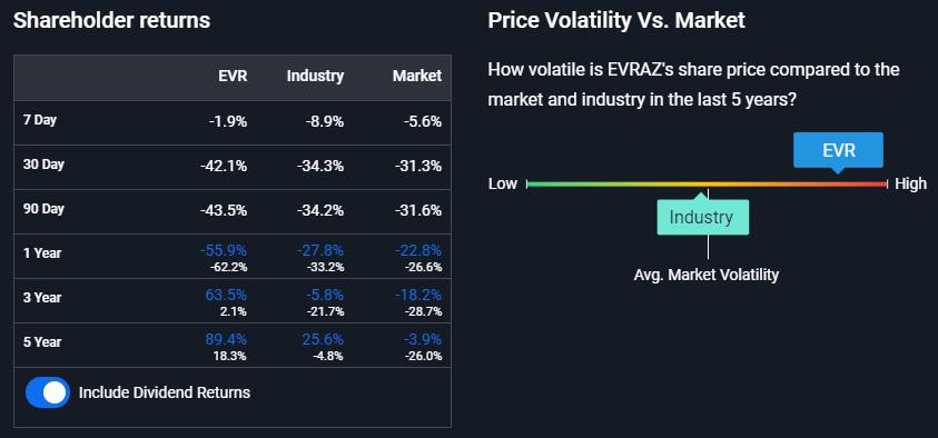 EVRAZ - Price Volatility Vs. Market
