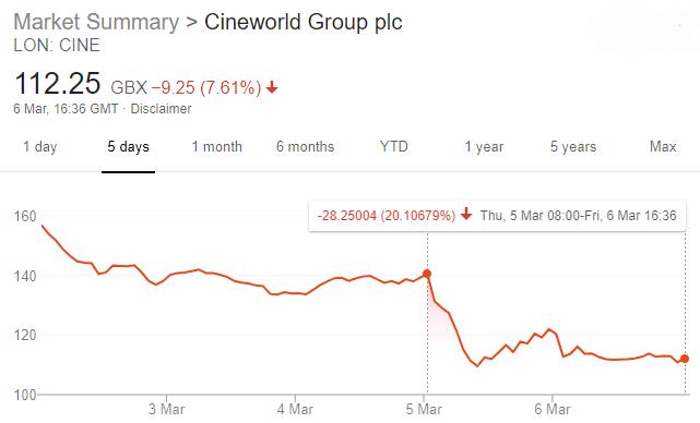 Cineworld (Lon: CINE) Share Price Drop