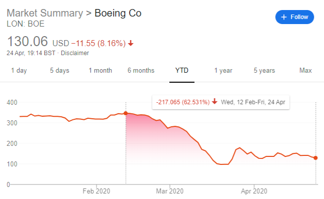 Boeing Share Price Drop