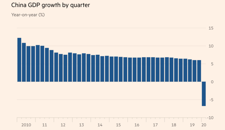 China GDP Growth by Quarter