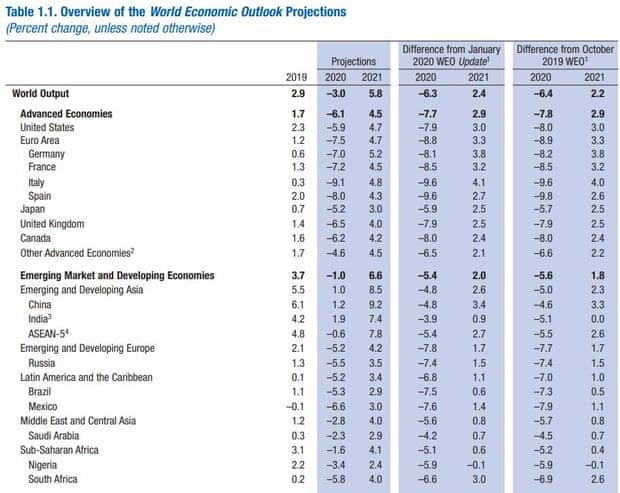 IMF 2020 Economic Forecast