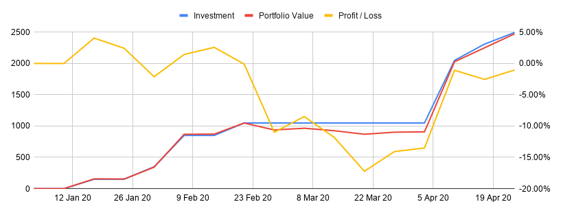 Week 17 - Freetrade Portfolio - Profit / Loss