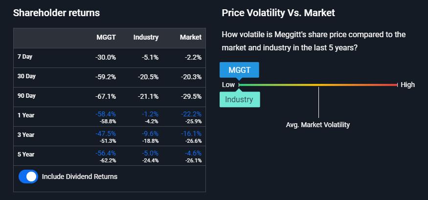 Meggitt Price Volatility