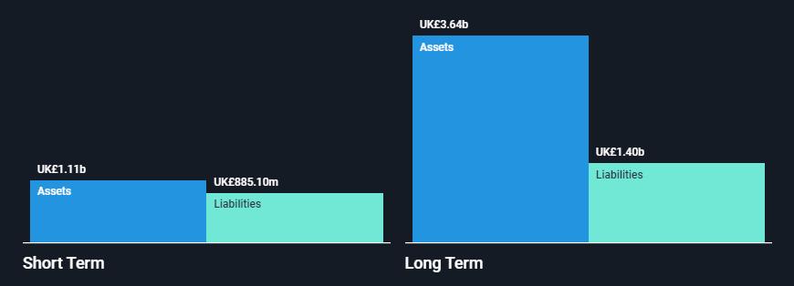 Meggitt (LON:MGGT) - Financial Position Analysis