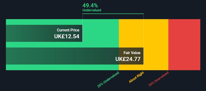 Plus500 (LON:PLUS) - Share Price vs. Fair Value
