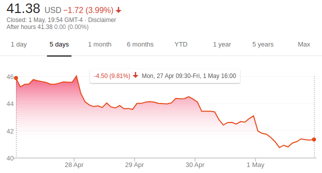 JD.com - WoW Share Price